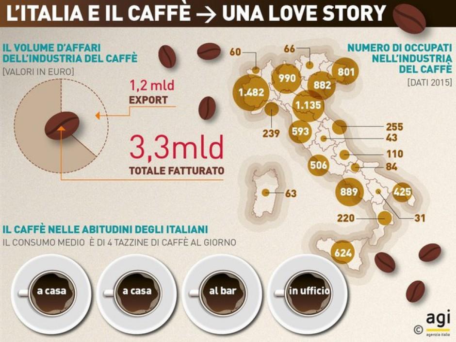 Abitudini alimentari: il 97% degli italiani beve caffè